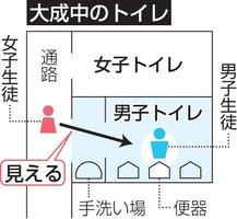 大成中のトイレの見取り図