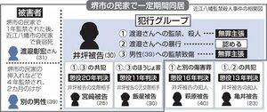 近江八幡監禁殺人事件の相関図