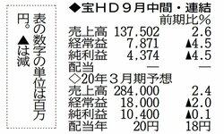 宝HD純利益4・5%減 原材料費の高騰響く 19年9月中間決算