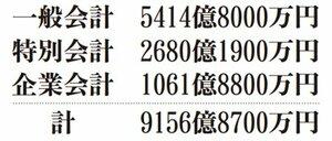 滋賀県19年度予算