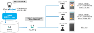 「DataRobot」と「KARTE」の 連携ソリューションを提供開始