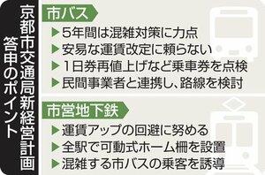京都市交通局新経営計画答申のポイント
