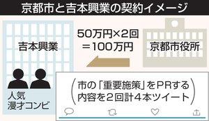 京都市と吉本興業の契約イメージ
