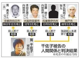 筧千佐子被告の人間関係と判決結果