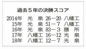 過去5年滋賀県予選の決勝スコア