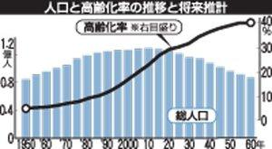 人口と高齢化率の推移と将来設計