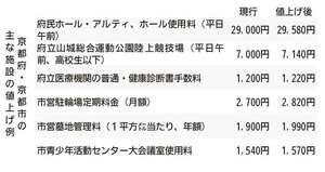 京都府・京都市の主な施設の値上げ例