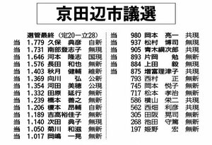京田辺市議選開票結果