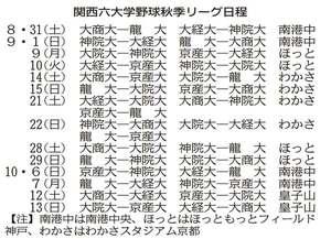 関西六大学野球・秋季リーグ日程