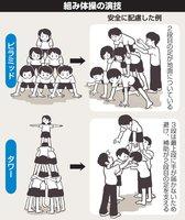 【図解】安全に配慮した組み体操の例