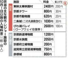 京滋の主な観光・レジャー施設の10月1日以降の入場料金(一般・個人)