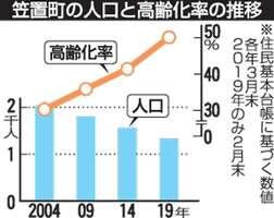 笠置町の人口と高齢化率の推移