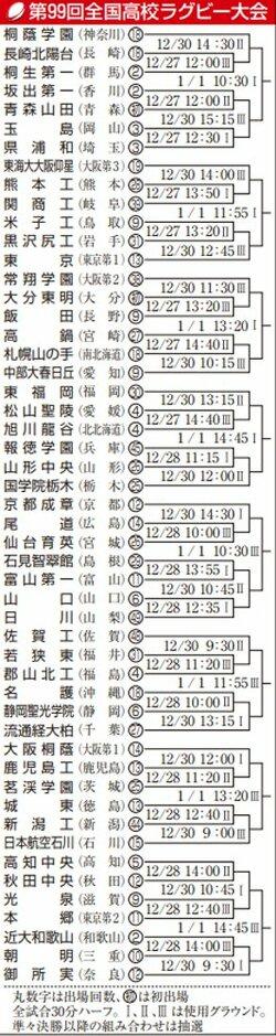 京都成章は激戦ゾーン、光泉は本郷と 全国高校ラグビー組み合わせ