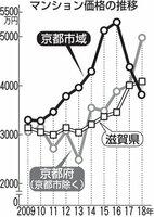 マンション価格の推移