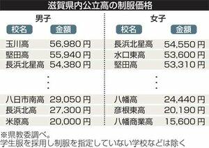 滋賀県内公立高の制服価格