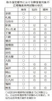 政令指定都市における障害者を対象にした正規職員採用試験