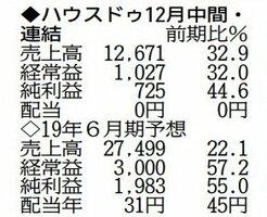 表の数字の単位は百万円。