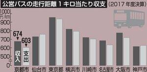 公営バスの走行距離当たり収支のグラフ
