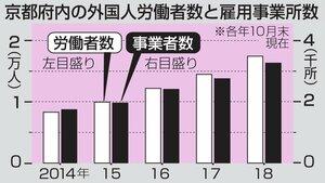 京都府外国労働者数と雇用事業所数