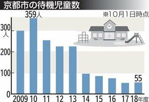 京都市の待機児童数