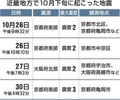近畿地方で10月下旬に起こった地震