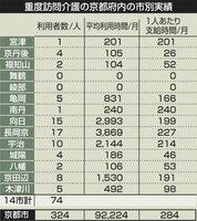 京都府内の市別・重度訪問サービスの支給状況(2017年度実績値、一部は見込み)