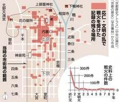 応仁・文明の乱で戦火を受けた記録の残る場所